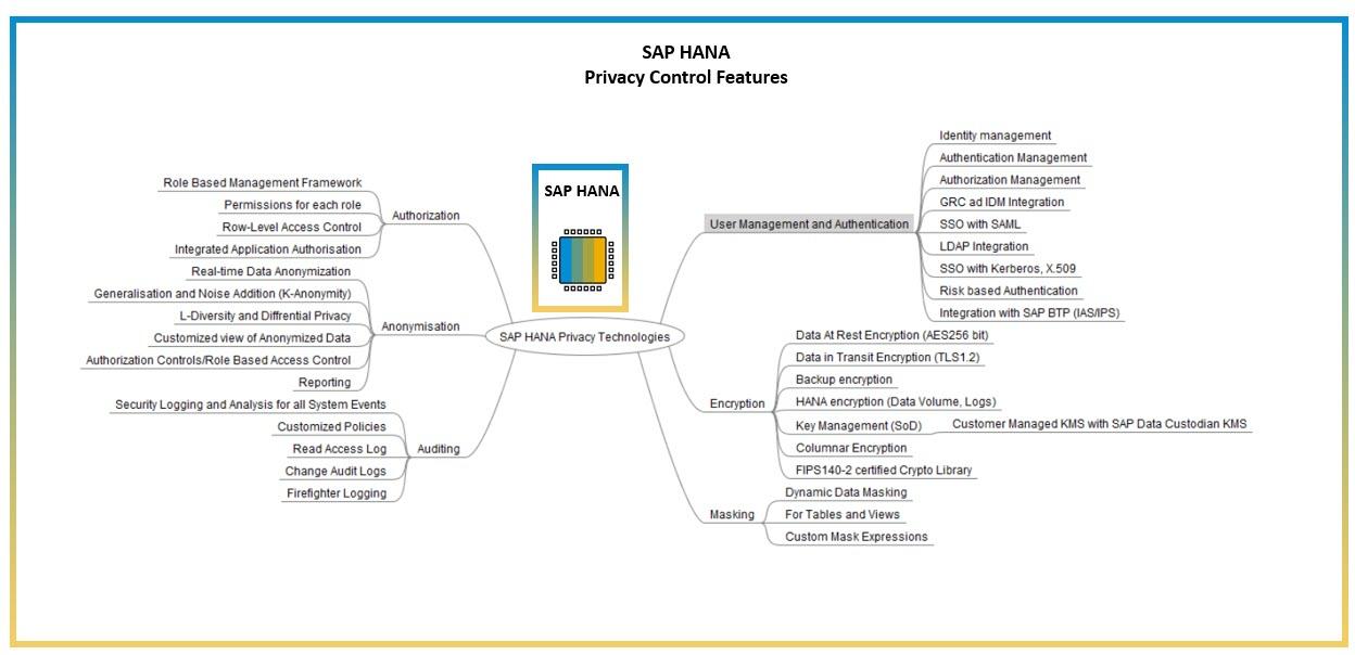 SAP%20HANA%20Privacy%20Features