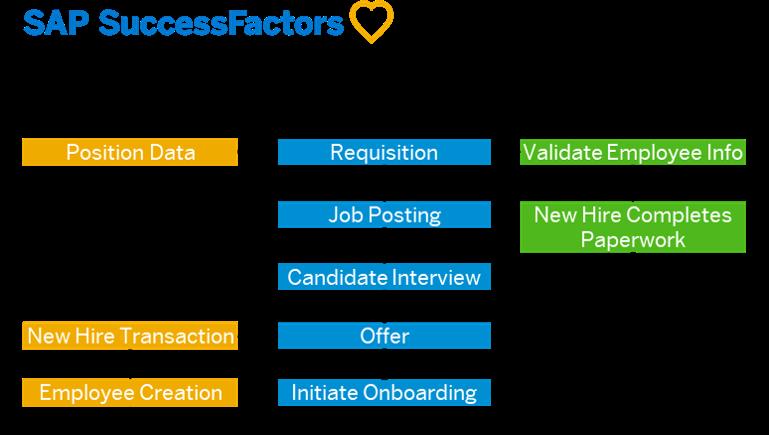 SAP%20SuccessFactors%20Talent%20Acquistion%20Data%20Flow