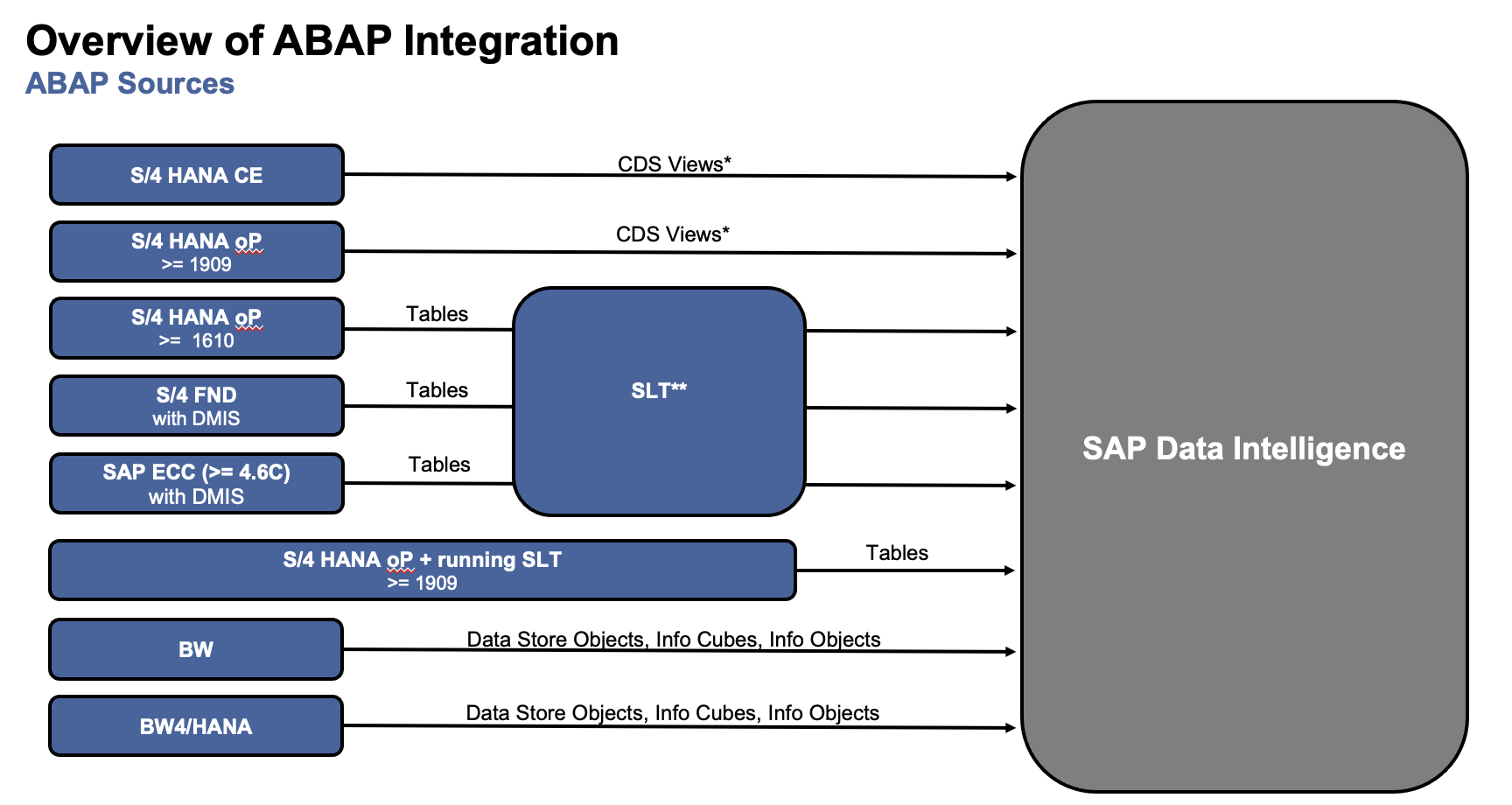 Overview%20for%20ABAP%20Integration%20Scenarios