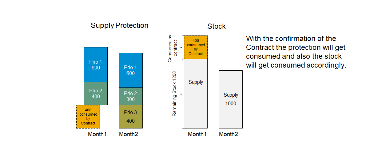 The%20contract%20reduces%20the%20remaining%20protection