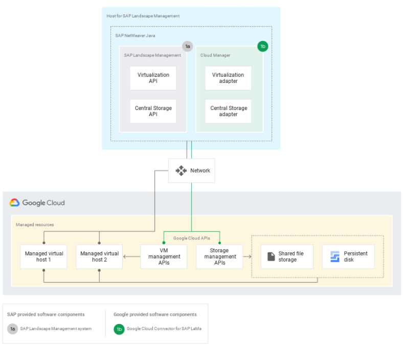 High%20Level%20Architecture%20of%20Google%20Cloud%20Connector%20for%20SAP%20LaMa%20integration