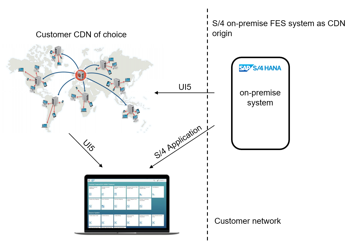 Content%20Delivery%20Network
