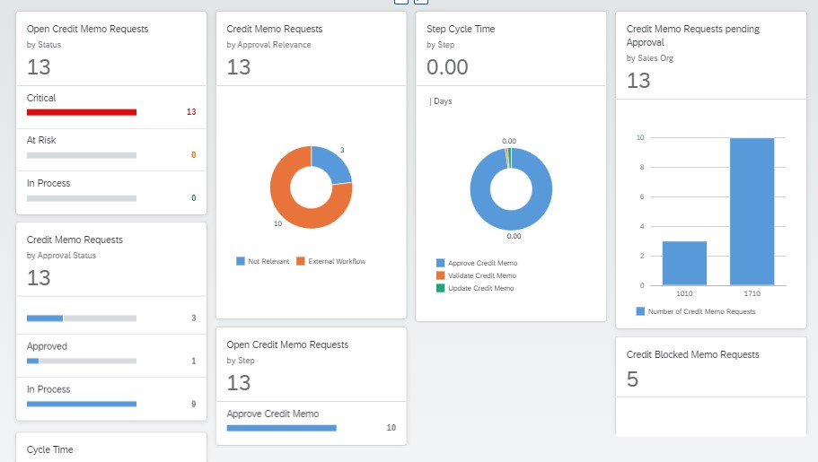 Dashboard%20to%20monitor%20the%20Credit%20Memo%20Request%20Approvals