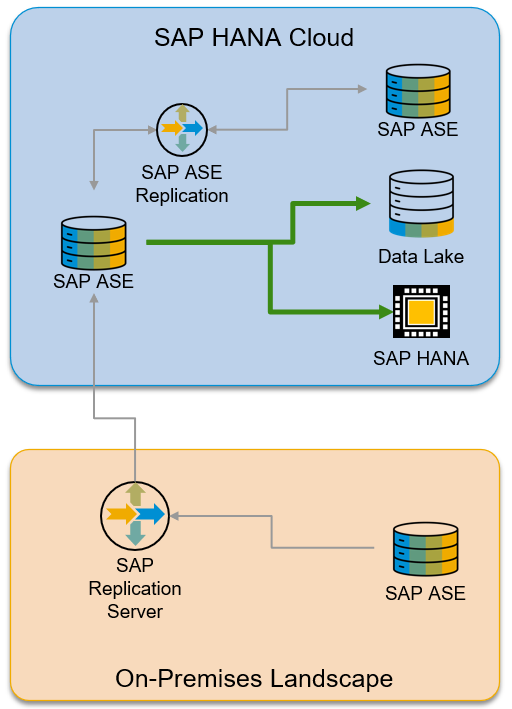 BBirds%20eye%20view%20of%20SAP%20HANA%20Cloud%20ASE%20with%20federation%20support