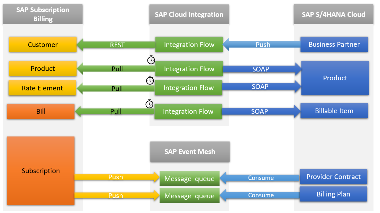 SAP%20Subscription%20Billing%20Integration%20with%20SAP%20S/4HANA%20Cloud%20-%20Subscription%20Management%20with%20Convergent%20Invoicing%20%285IK%29