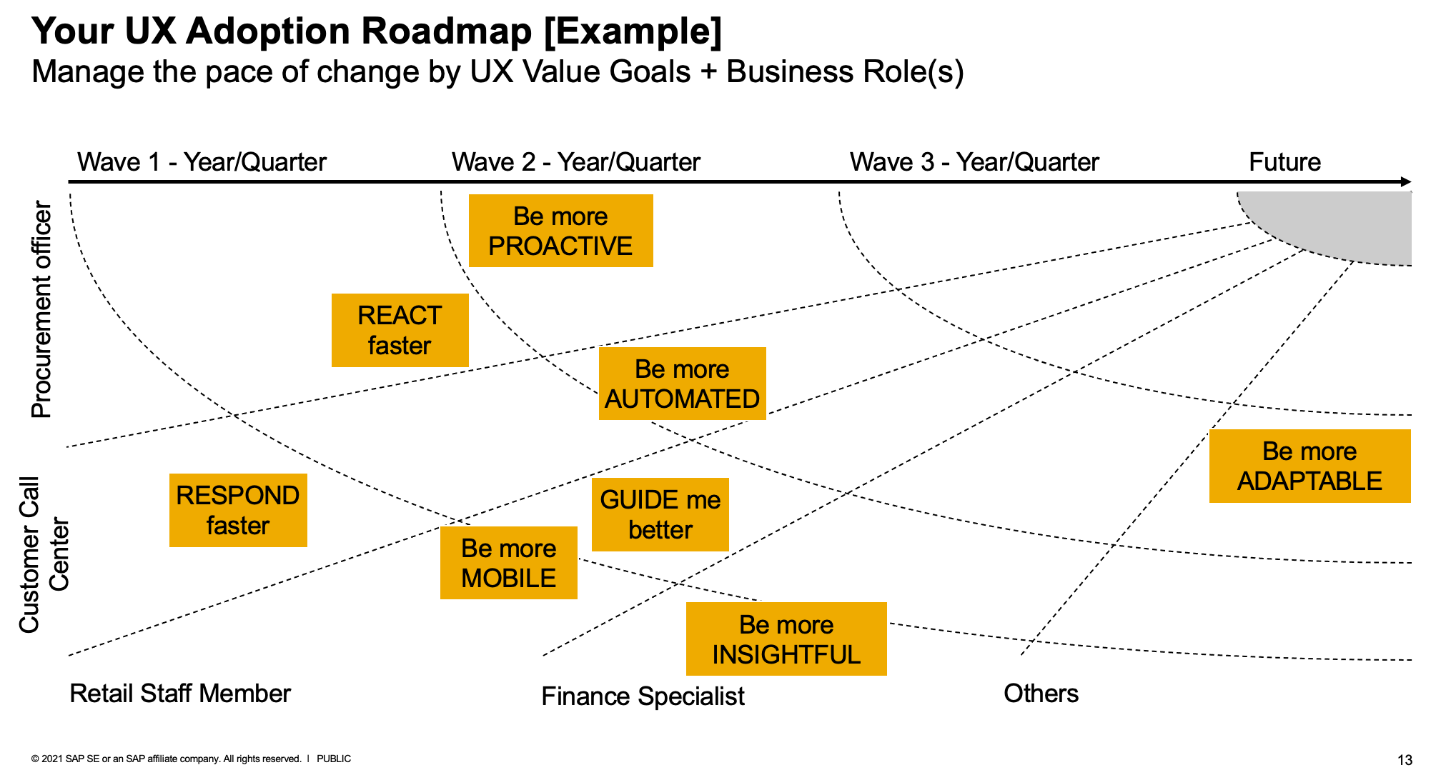 Example%20UX%20Adoption%20Roadmap%20based%20on%20UX%20Value%20Goals%20for%20target%20Business%20Roles
