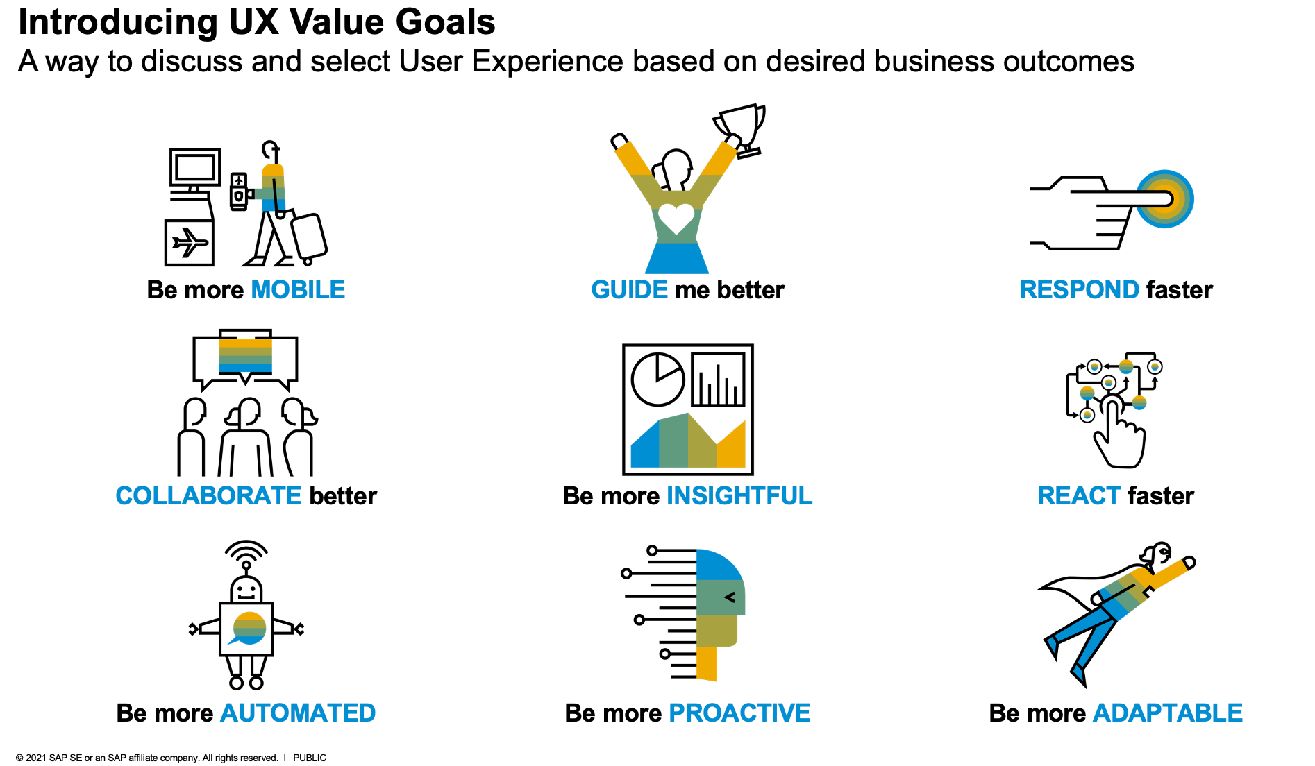 SAP Activate – Introducing UX Value Goals for your UX adoption ...