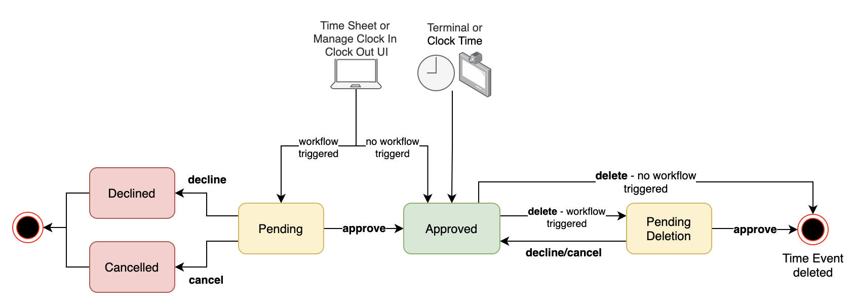 Workflow%20Status%20for%20Time%20Events