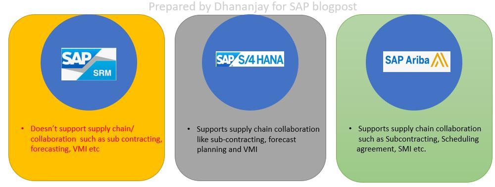 Supply%20Chain%20Collaboration%20Capability