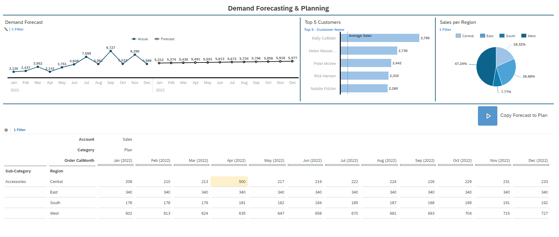 Demand%20Forecasting%20and%20Planning%20Dashboard