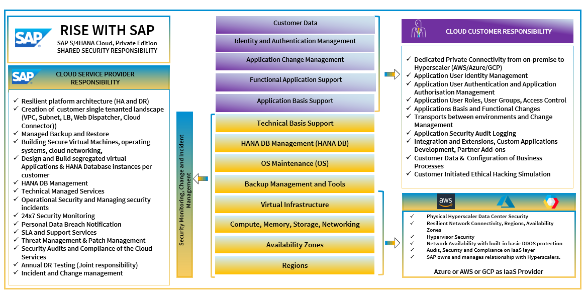 SAp%20S/4HANA%20Cloud%2C%20Private%20Edition%20-%20Shared%20Security%20Responsibility