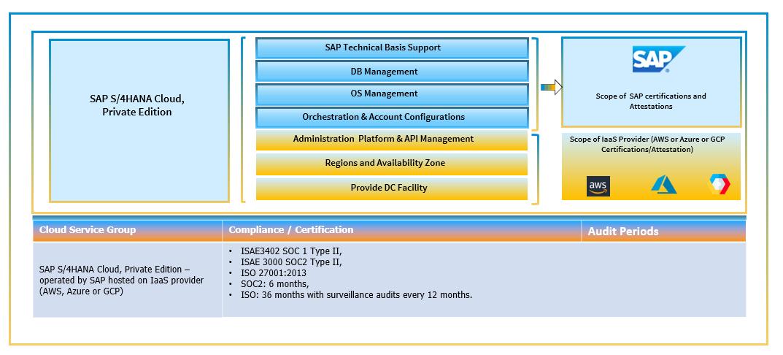 SAP%20S/4HANA%20Cloud%2C%20Private%20Edition%20-%20Audit%20Scope