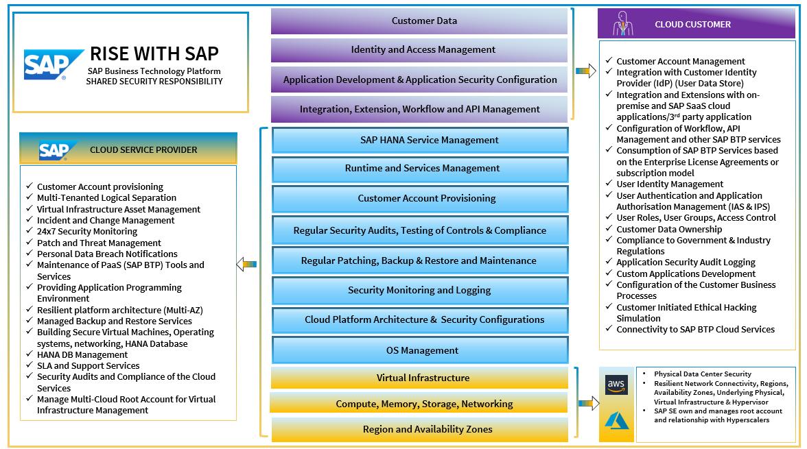 SAP%20Business%20Technology%20Platform%20-%20Shared%20Security%20Responsibility