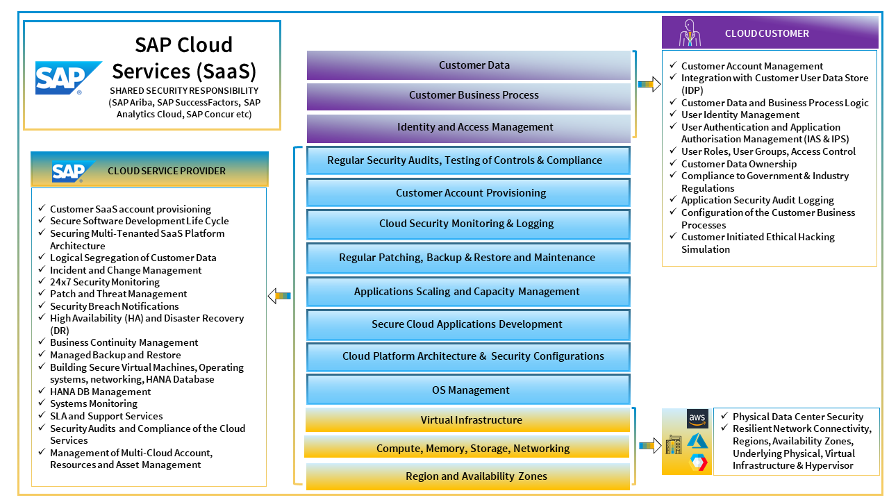 SAP%20Cloud%20Services%20%28SaaS%29%20-%20Shared%20Security%20Responsibility