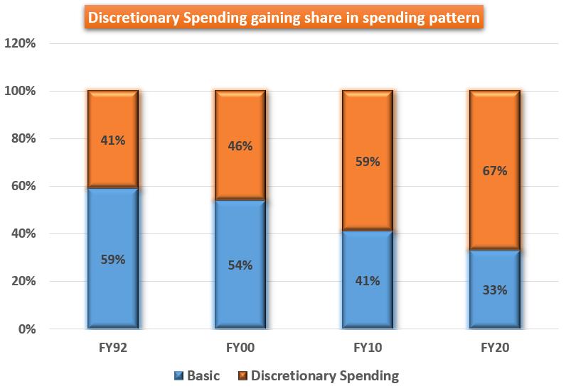 Discretionary%20Spending