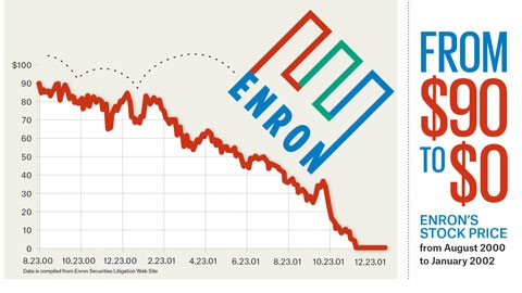 Image%20from%3A%20https%3A//explified.com/enron-scandal-explained/