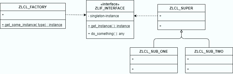 UML%3A%20Factory%20for%20a%20singleton%20with%20Inheritance