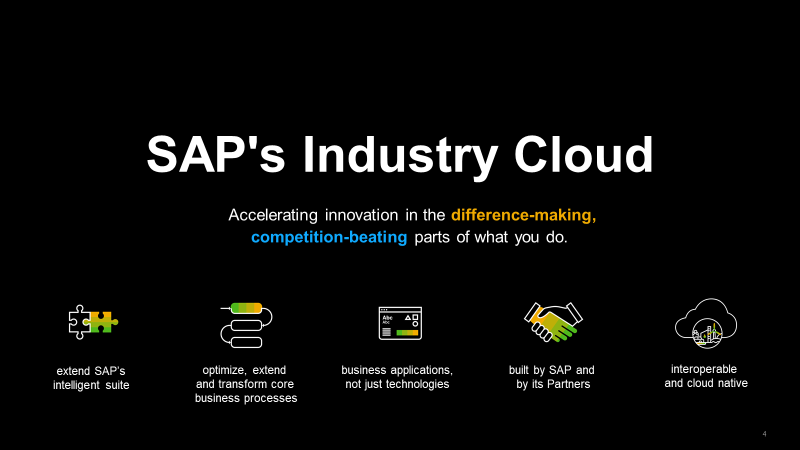 SAP%20Industry%20Cloud%20Overview
