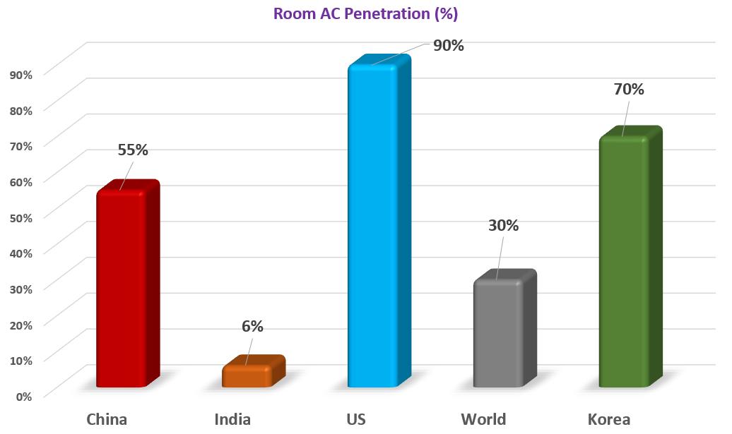 Room%20AC%20Penetration