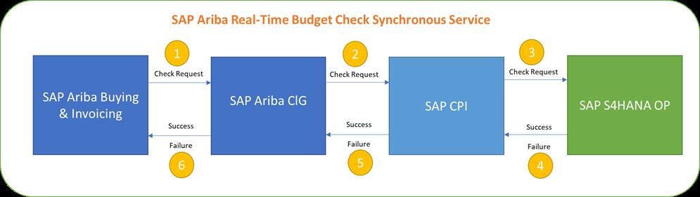 SAP%20Ariba%20RTBC%20Synchronous%20Service%20Flow