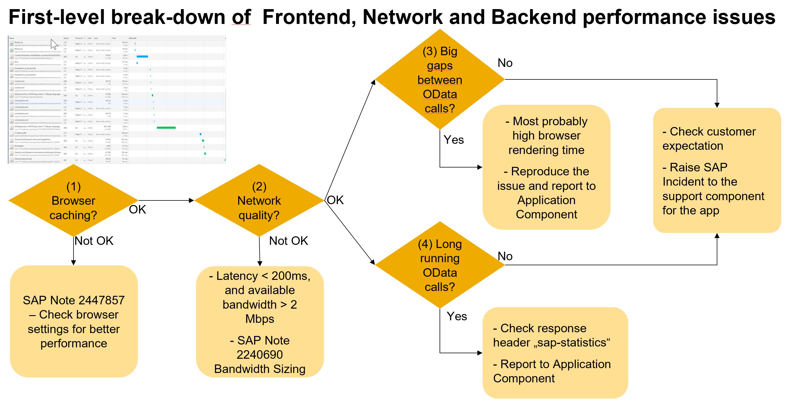 Steps%20required%20to%20analyse%20SAP%20Fiori%20performance%20issues