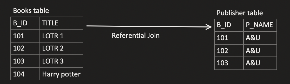 Simple%20Referential%20Join