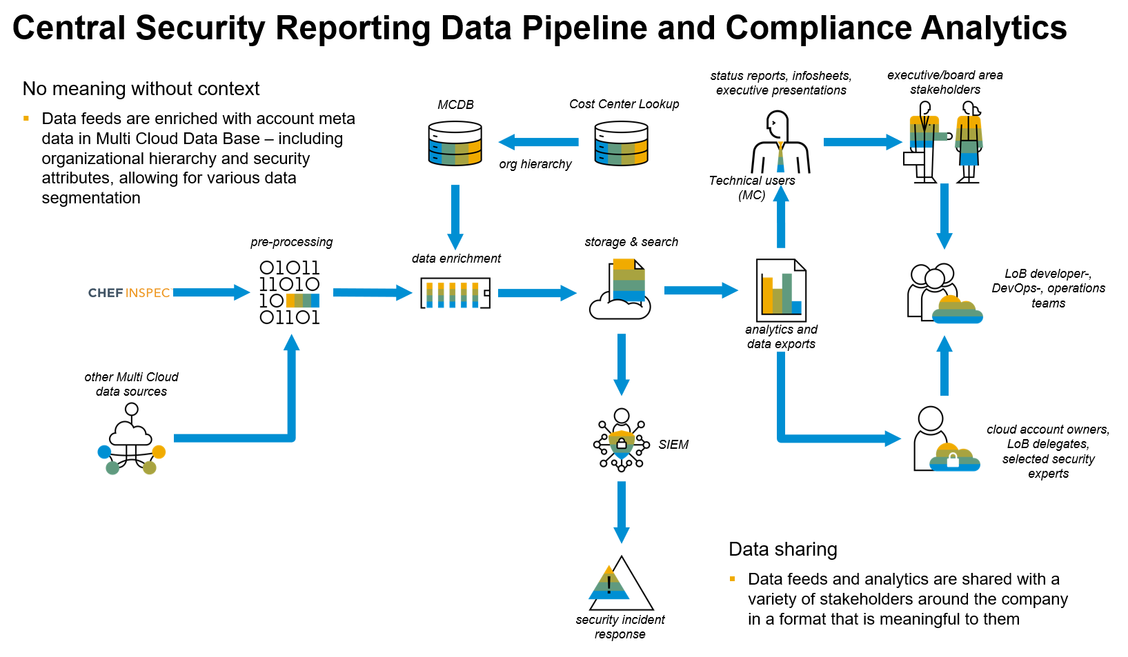Data%20enrichment%20pipeline%2C%20reporting%20and%20analytics