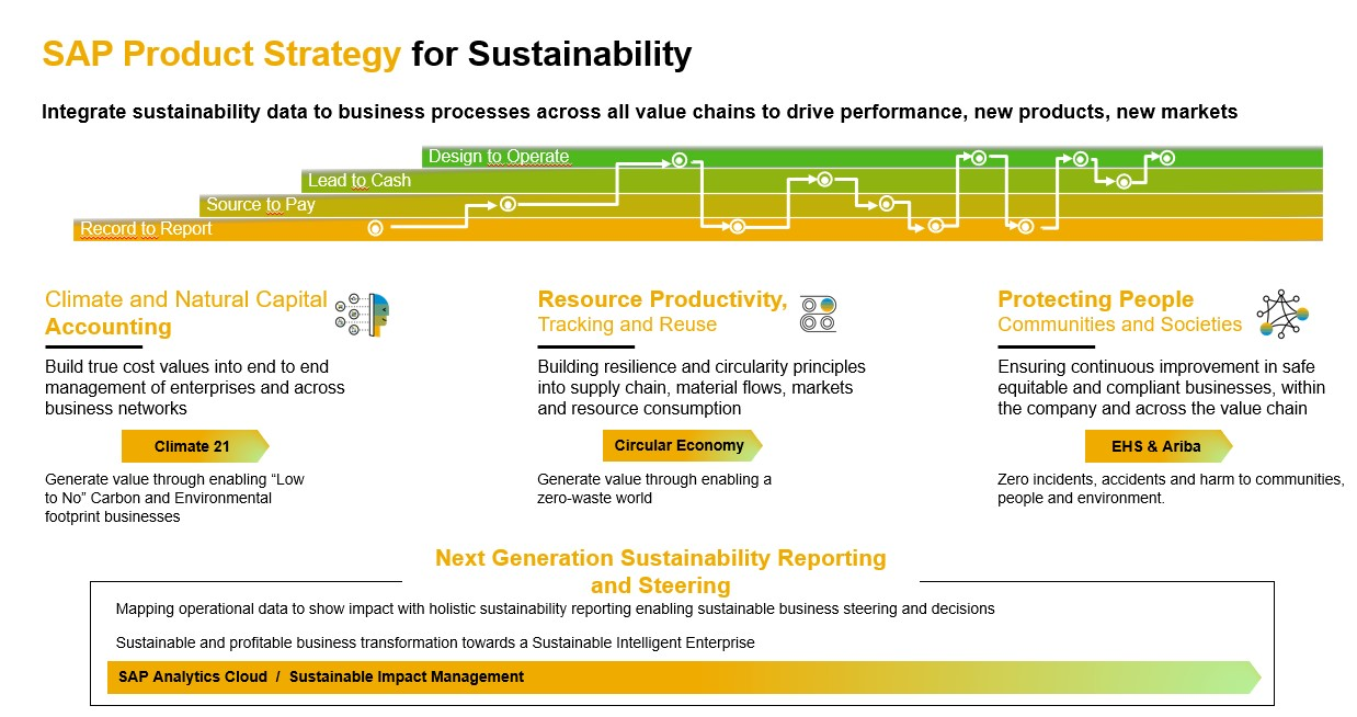 SAP%20strategy%20for%20Sustainability