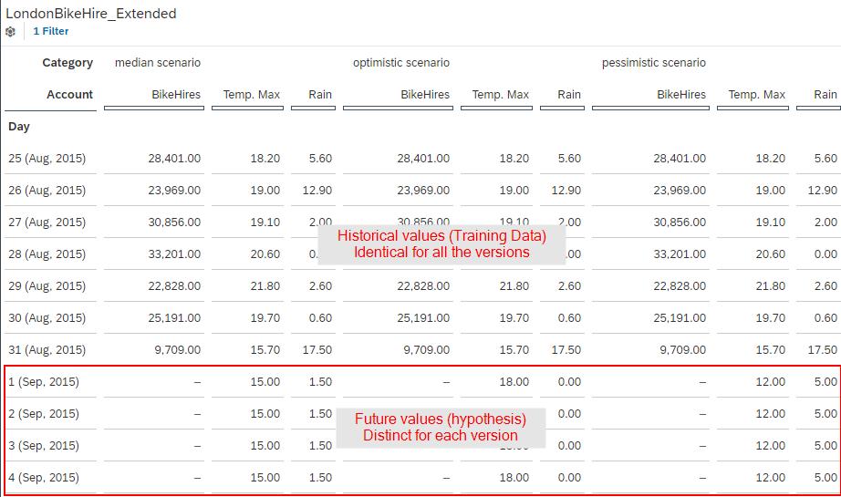 Values%20for%20Temp.%20Max%20and%20Rain%20in%20the%20different%20scenarios