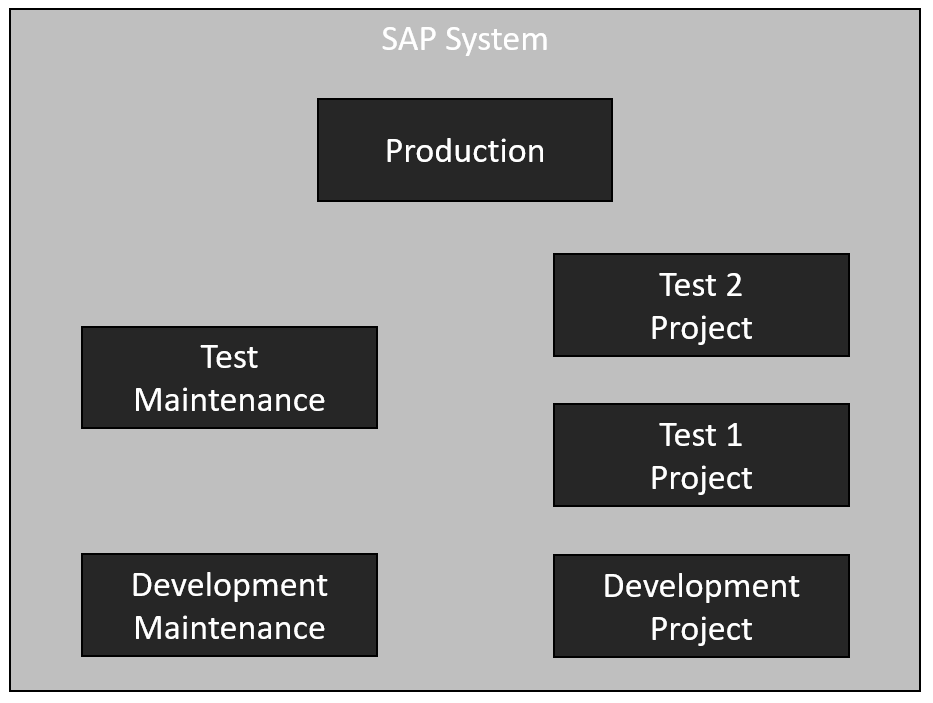 Backend%20Landscape%20with%20multiple%20environments