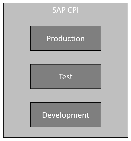 SAP%20CPI%20Tenant%20Landscape