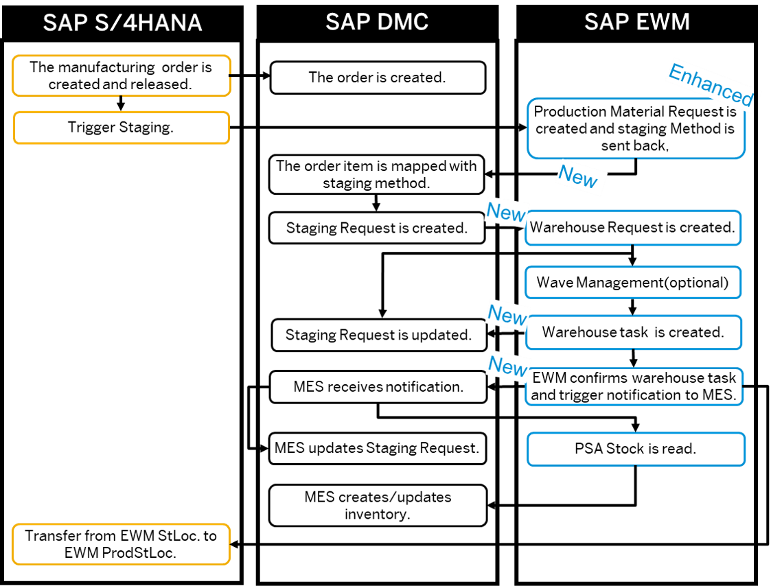 MES-Driven%20Staging%20%u2013%20Functionality%20and%20Process