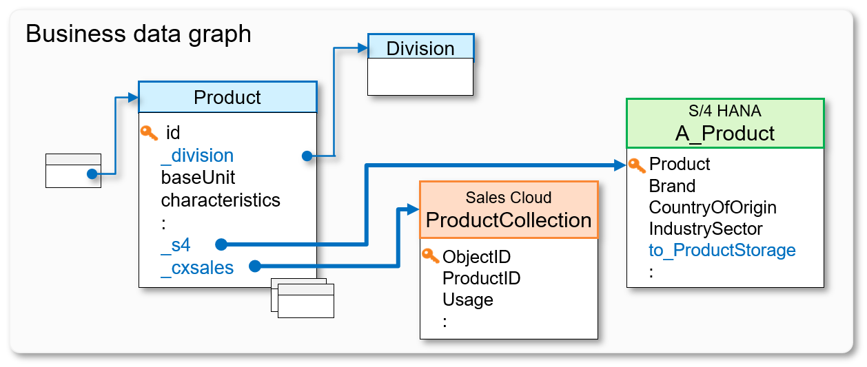 Product%20to%20system-specific%20entities
