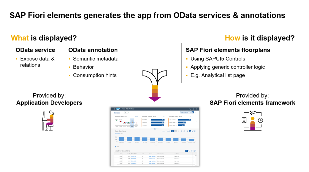 SAP%20Fiori%20elements%20generates%20apps%20from%20OData%20services%2C%20OData%20annotations%2C%20and%20a%20standard%20floorplan.%20You%20can%20extend%20standard%20apps%20with%20your%20own%20custom%20code%2C%20if%20you%20choose.