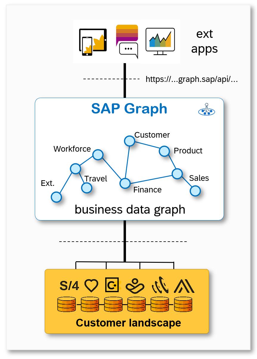 SAP%20Graph