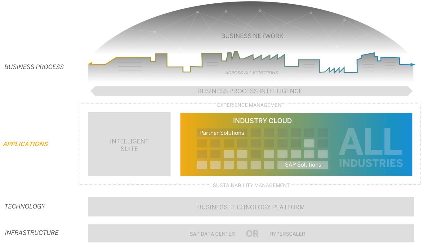 SAP%20Intelligent%20Enterprise%20%5BSource%3A%20www.sap.com%5D