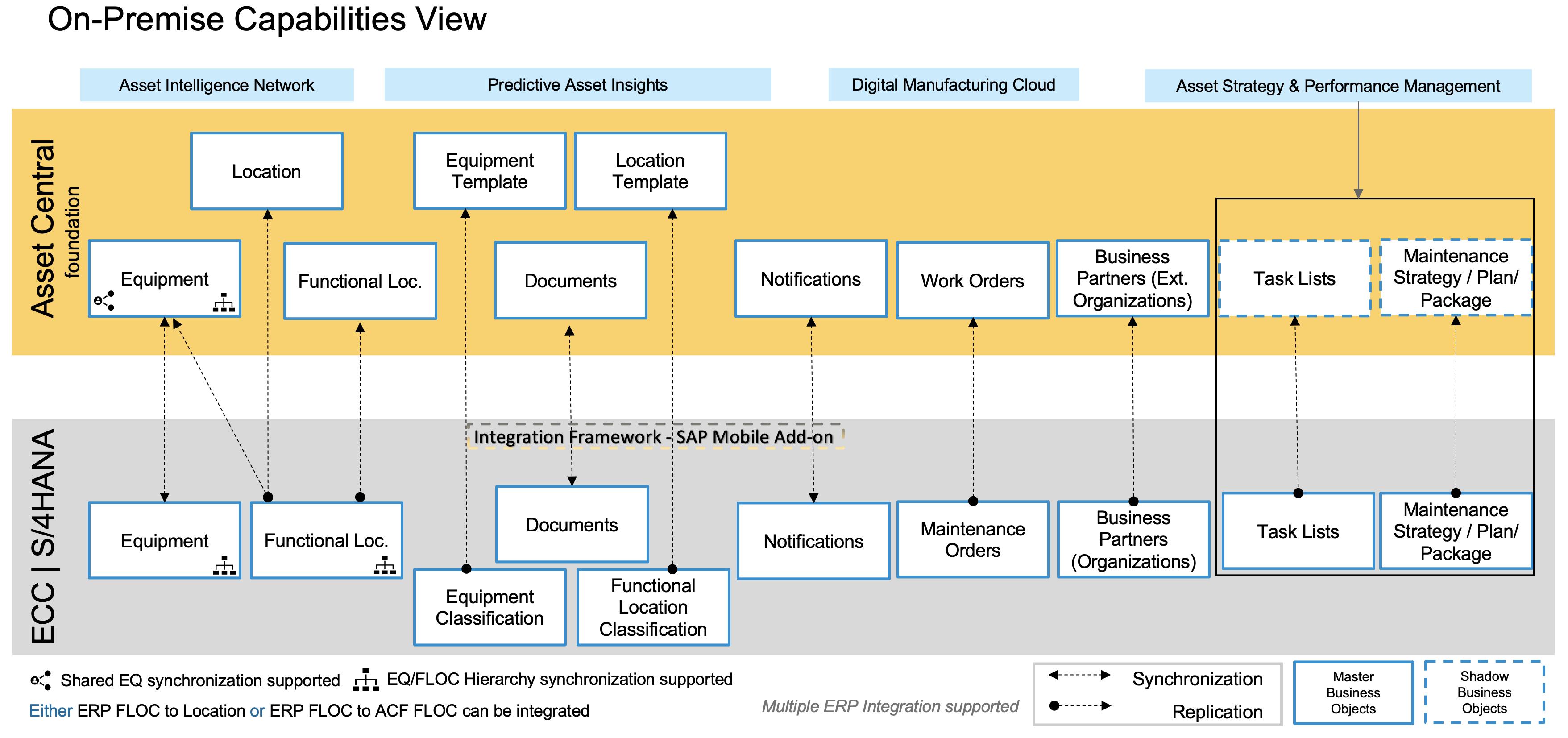 SAP%20Intelligent%20Asset%20Management%20-%20SAP%20EAM%20Integration