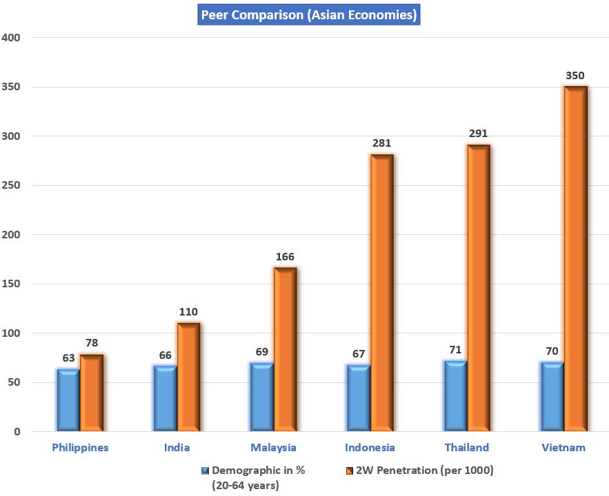 Asian%20Economies%20peer%20comparison%2C%202-W%20penetration