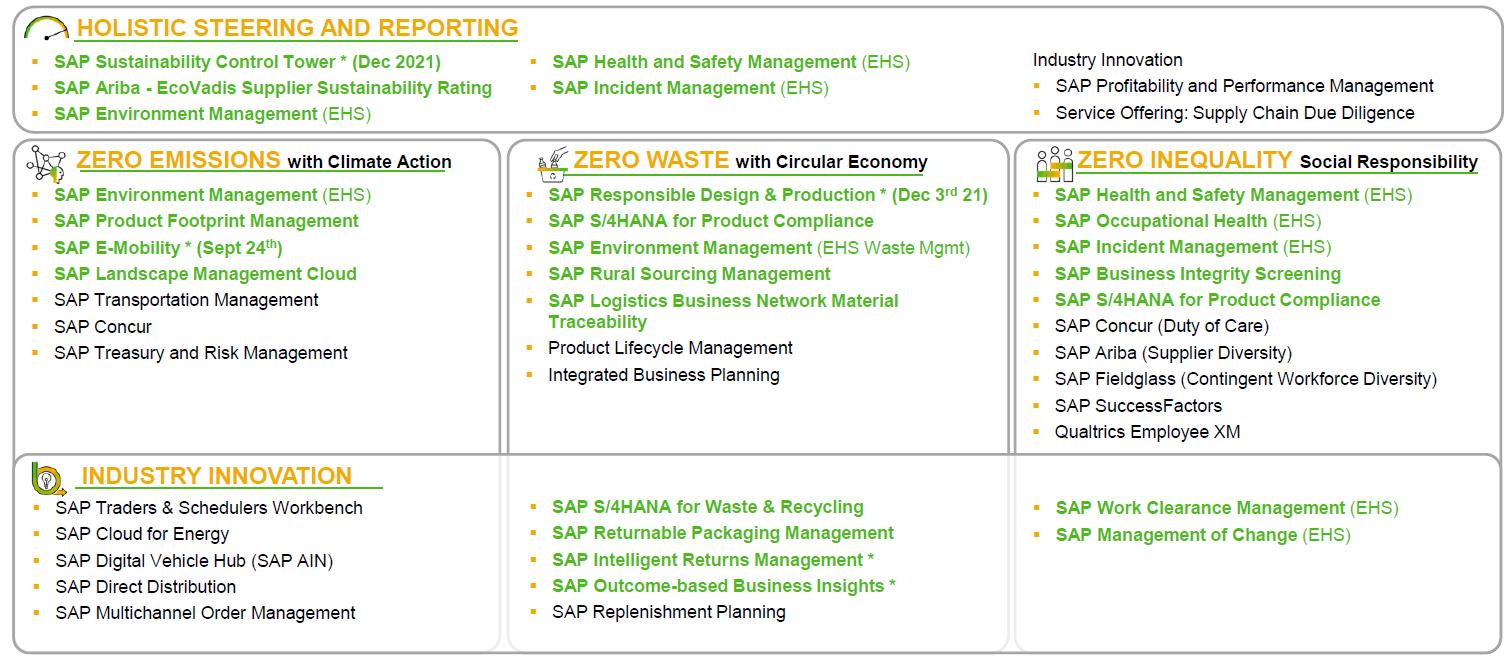 SAP%20Sustainability%20Portfolio